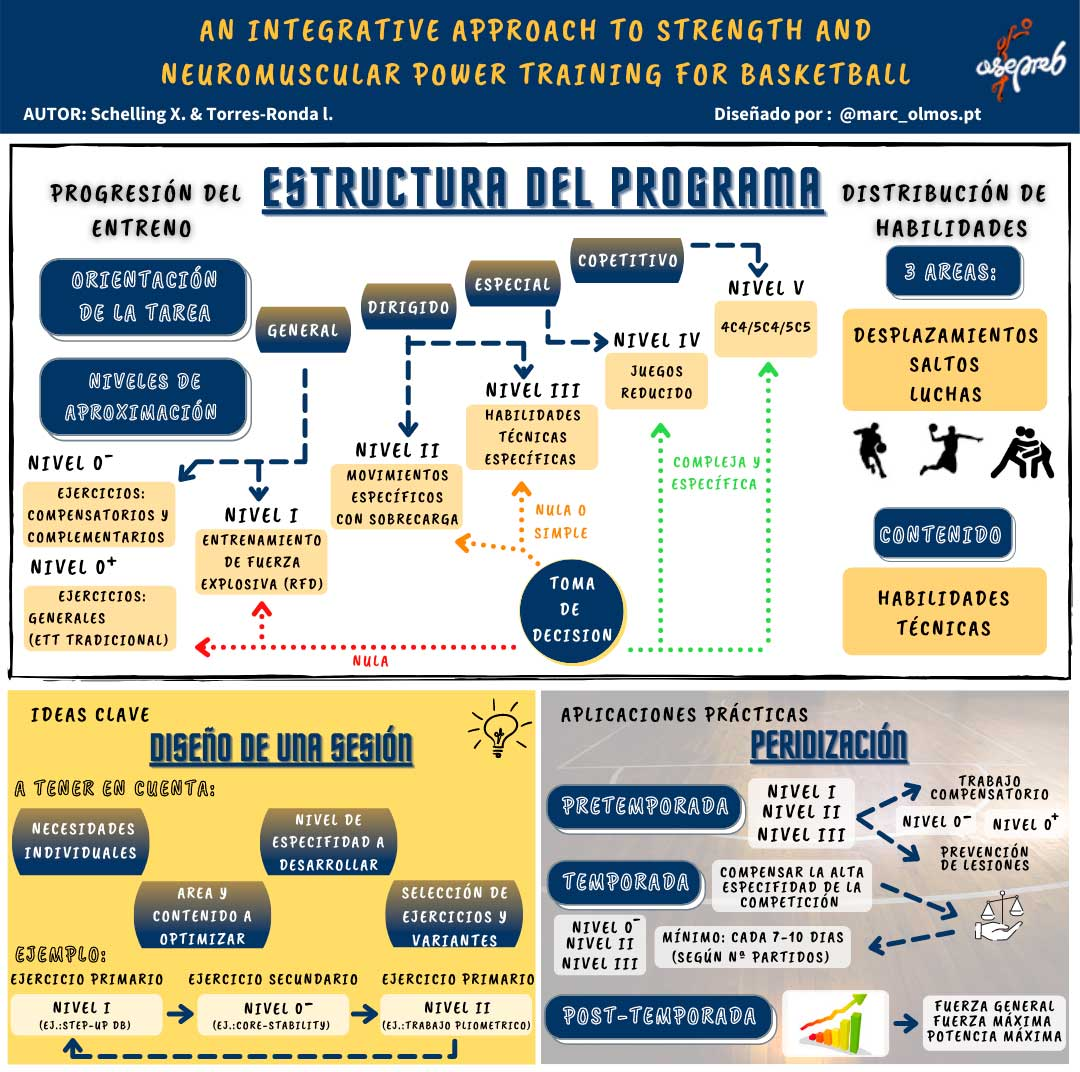 Infografía. An integrative approach to strength and neuromuscular power training