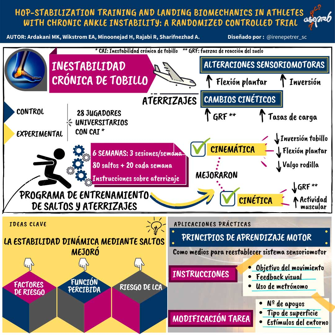 Infografía. Hop-Stabilization training and landing biomechanics