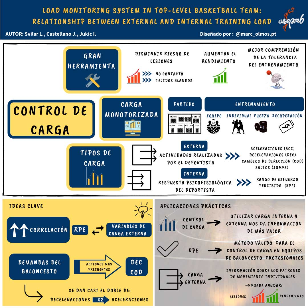 Infografía. Load monitoring system in top-level basketball team. Relationship between external and internal training load