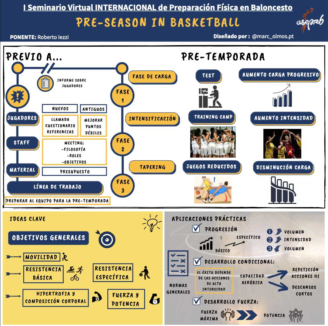 Infografía. Pre-Season in Basketball